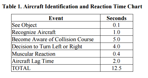 faa-90-48d-pilot-reaction-time