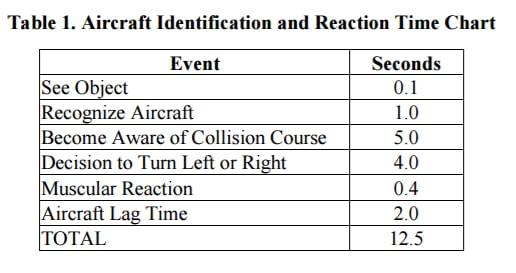 faa-90-48d-pilot-reaction-time